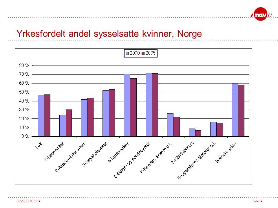 Yrkesfordelt andel sysselsatte kvinner, Norge
