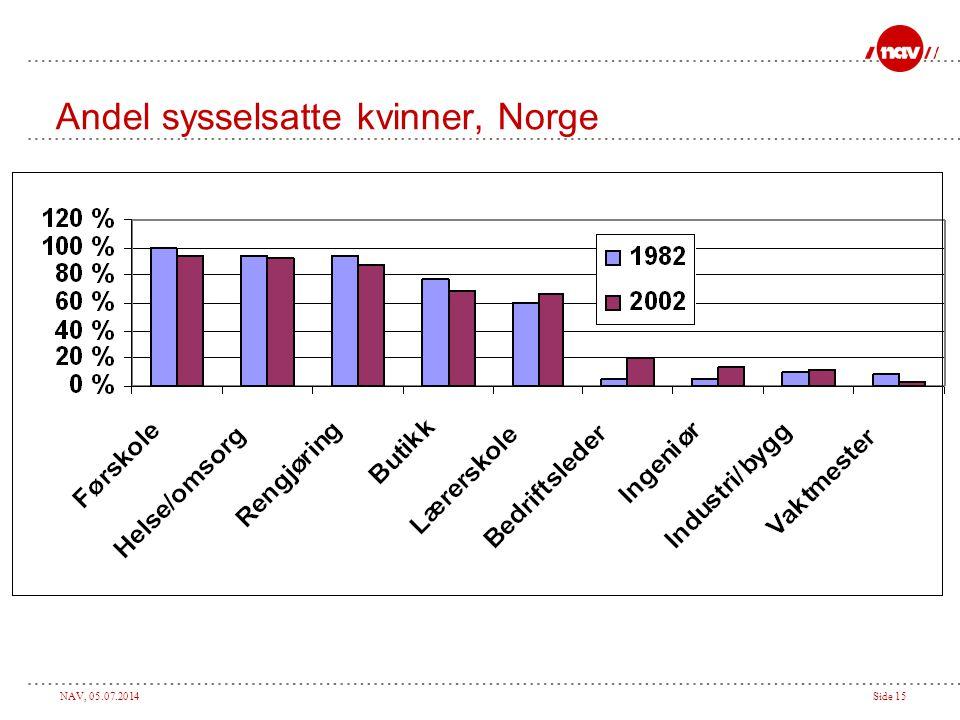 Andel sysselsatte kvinner, Norge