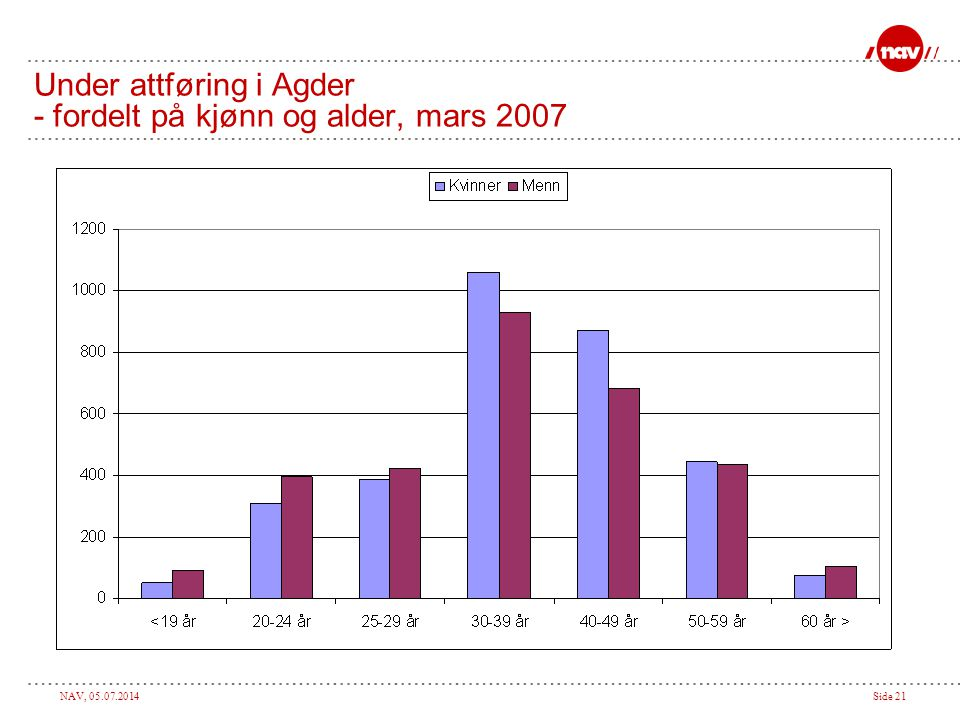 Under attføring i Agder - fordelt på kjønn og alder, mars 2007