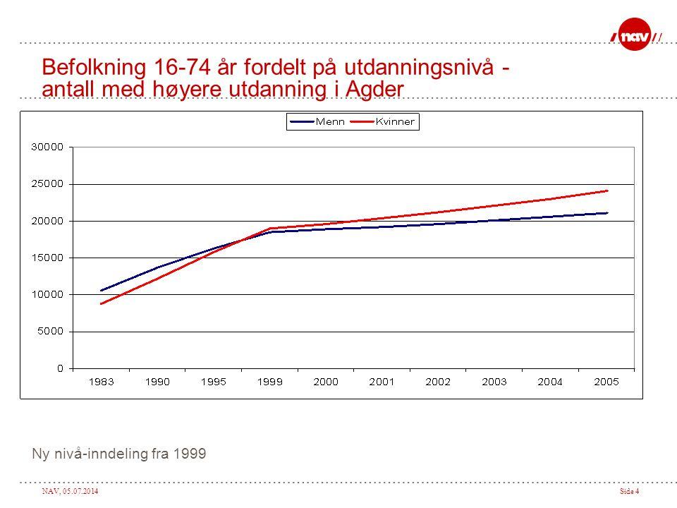Befolkning 16-74 år fordelt på utdanningsnivå - antall med høyere utdanning i Agder
