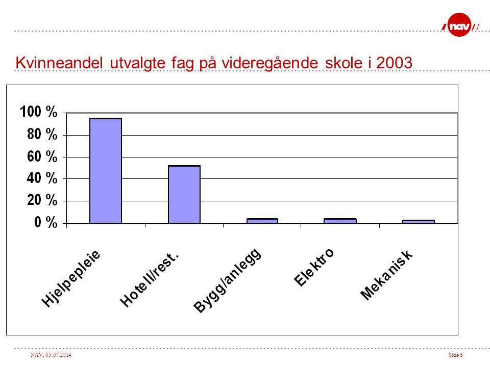 Kvinneandel utvalgte fag på videregående skole i 2003