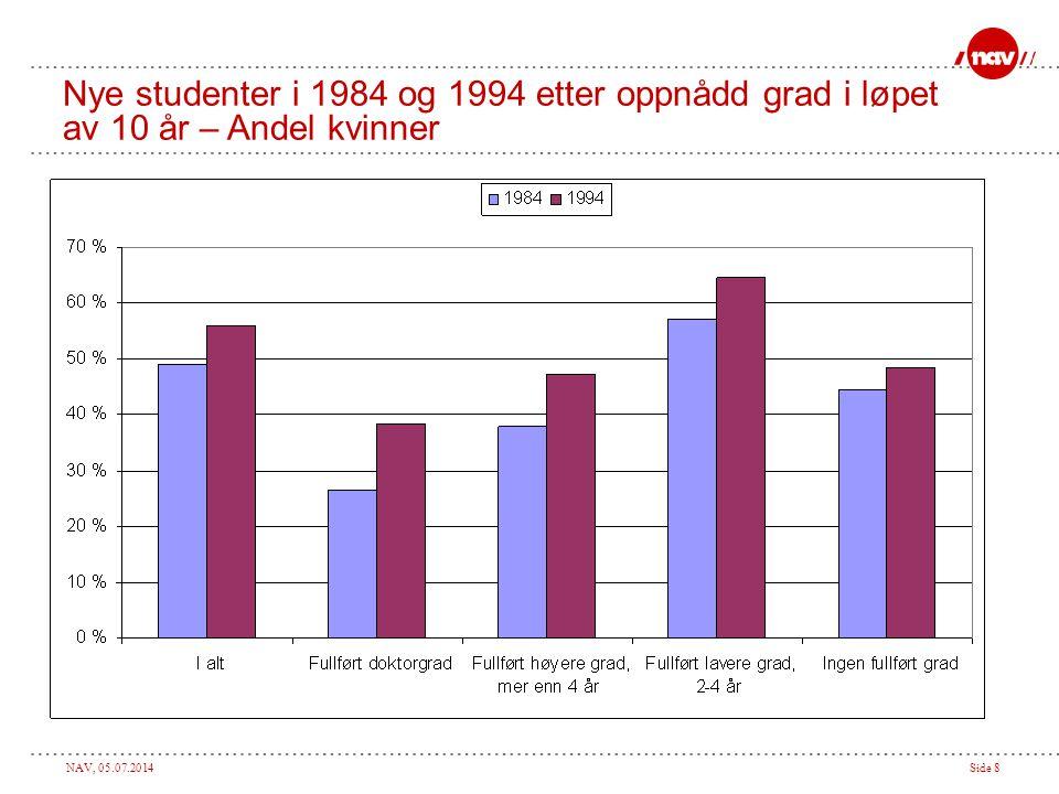 Nye studenter i 1984 og 1994 etter oppnådd grad i løpet av 10 år – Andel kvinner