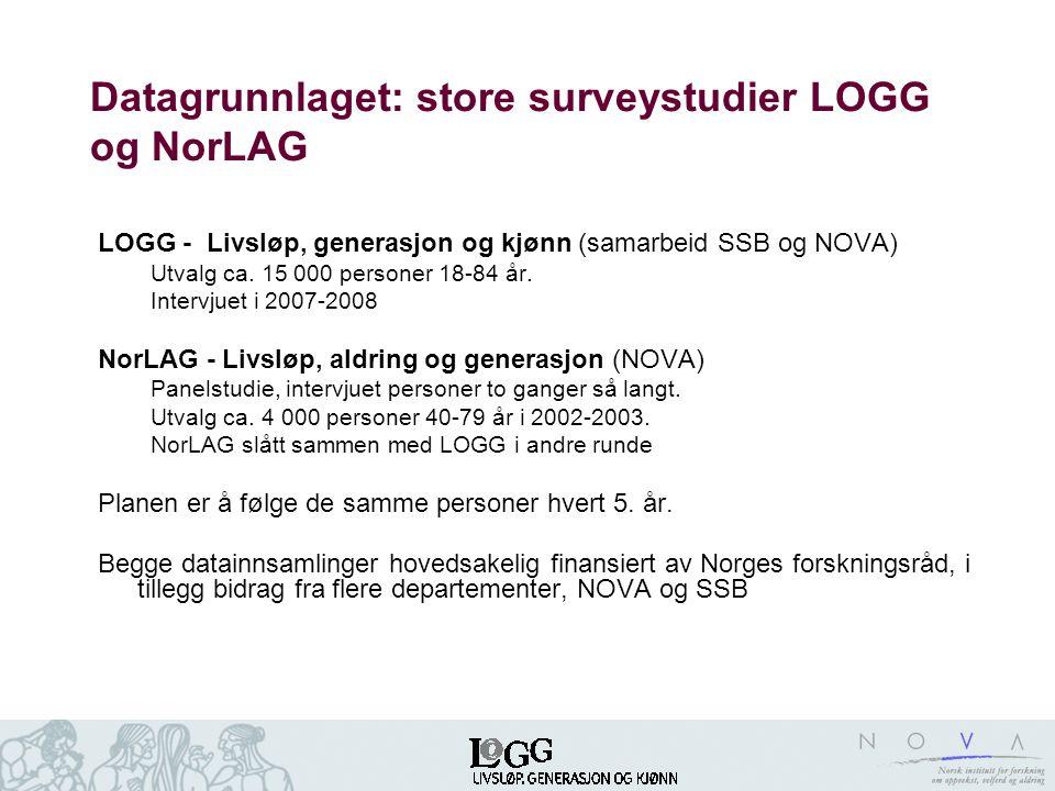 Datagrunnlaget: store surveystudier LOGG og NorLAG