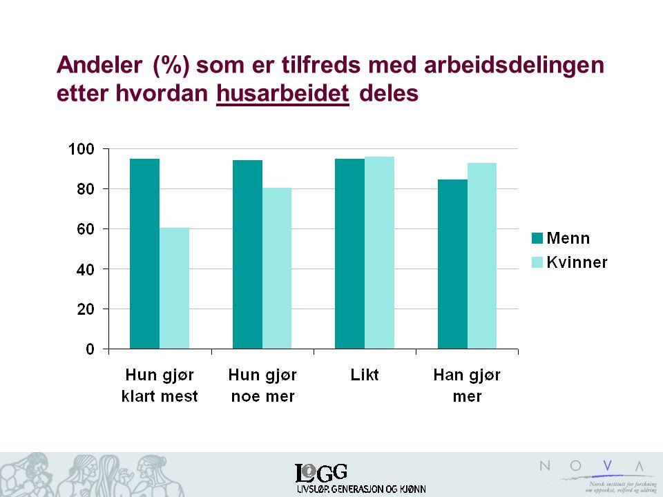 Andeler (%) som er tilfreds med arbeidsdelingen etter hvordan husarbeidet deles