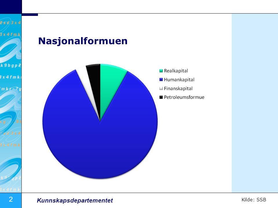 Nasjonalformuen Kilde: SSB