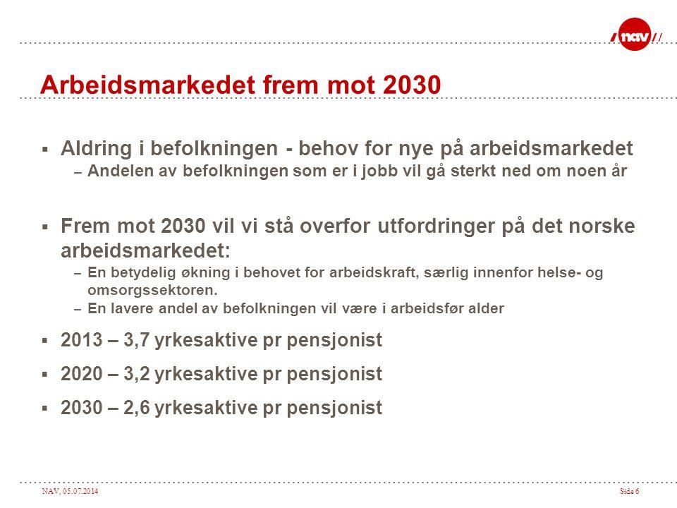 Arbeidsmarkedet frem mot 2030