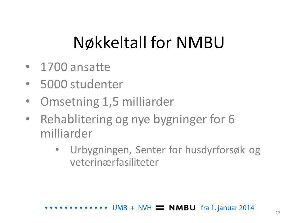 Nøkkeltall for NMBU 1700 ansatte 5000 studenter