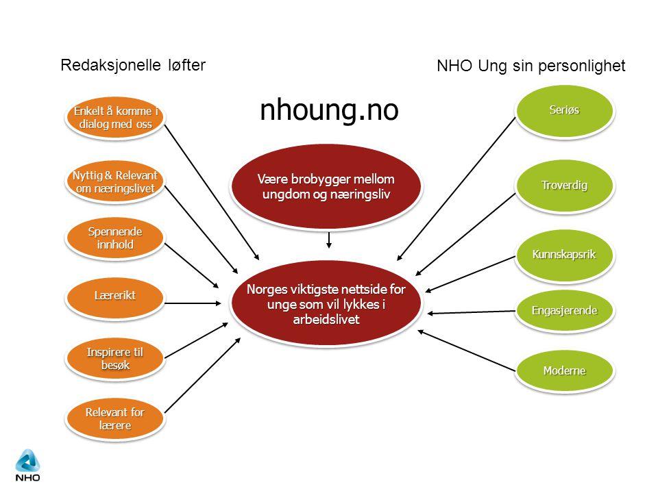 nhoung.no Redaksjonelle løfter NHO Ung sin personlighet …..