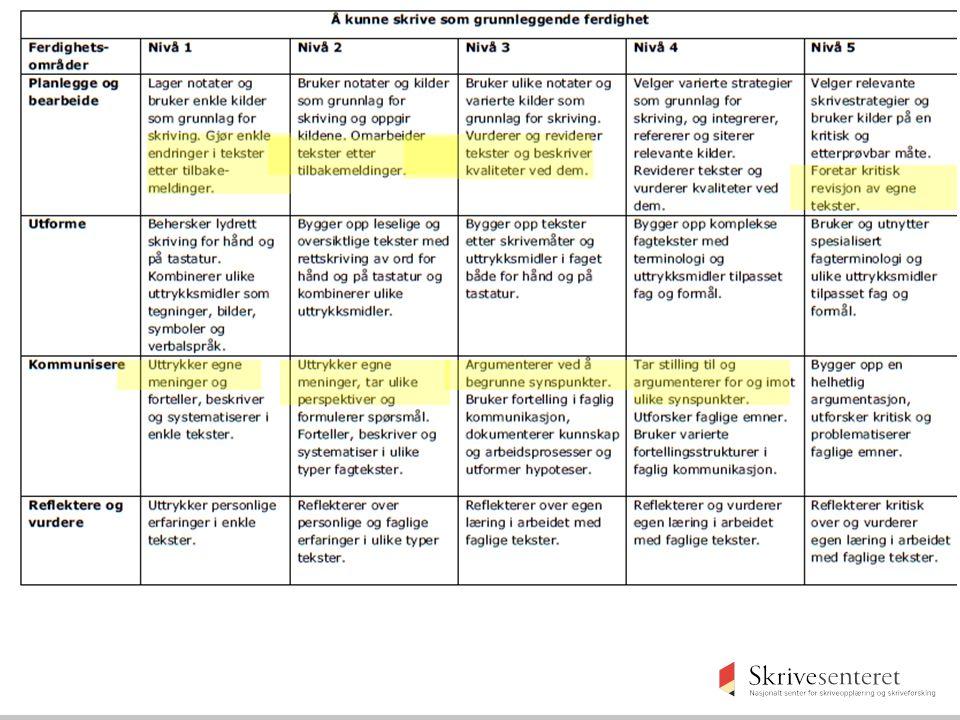 Argumentere kommer inn på nivå 3 i matrisen: kan være rådgivende for læreplangruppene (men progresjon er ikke bare avh av det taksonomiske verbet (Bloom), men også hva som skal argumenteres («argumentere for forsvarlig framferd i naturen» naturfag, trinn4), men også om det er skriftlig eller muntlig argumentasjon. Hvis elevene i naturfag har kompetansemål som går ut på å argumentere, bør man også ha samme progresjon i norsk og samfunnsfag.