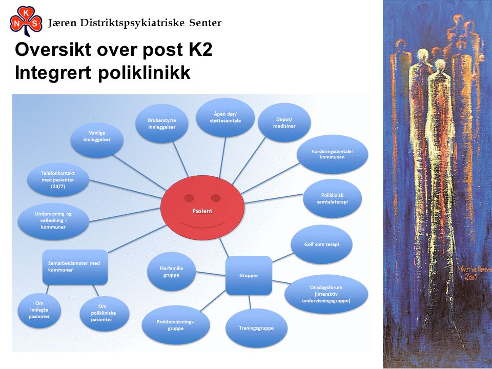 Oversikt over post K2 Integrert poliklinikk