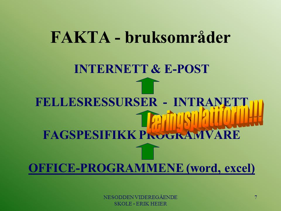 FAKTA - bruksområder INTERNETT & E-POST FELLESRESSURSER - INTRANETT