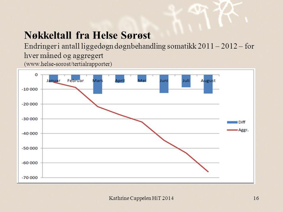 Nøkkeltall fra Helse Sørøst Endringer i antall liggedøgn døgnbehandling somatikk 2011 – 2012 – for hver måned og aggregert (www.helse-sorost/tertialrapporter)
