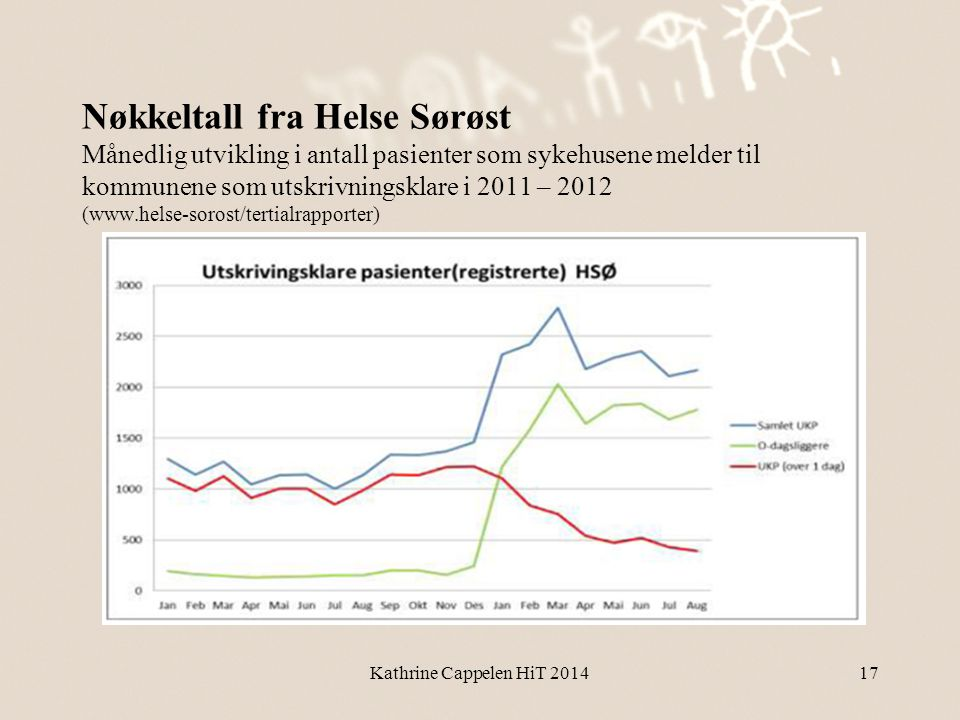 Nøkkeltall fra Helse Sørøst Månedlig utvikling i antall pasienter som sykehusene melder til kommunene som utskrivningsklare i 2011 – 2012 (www.helse-sorost/tertialrapporter)
