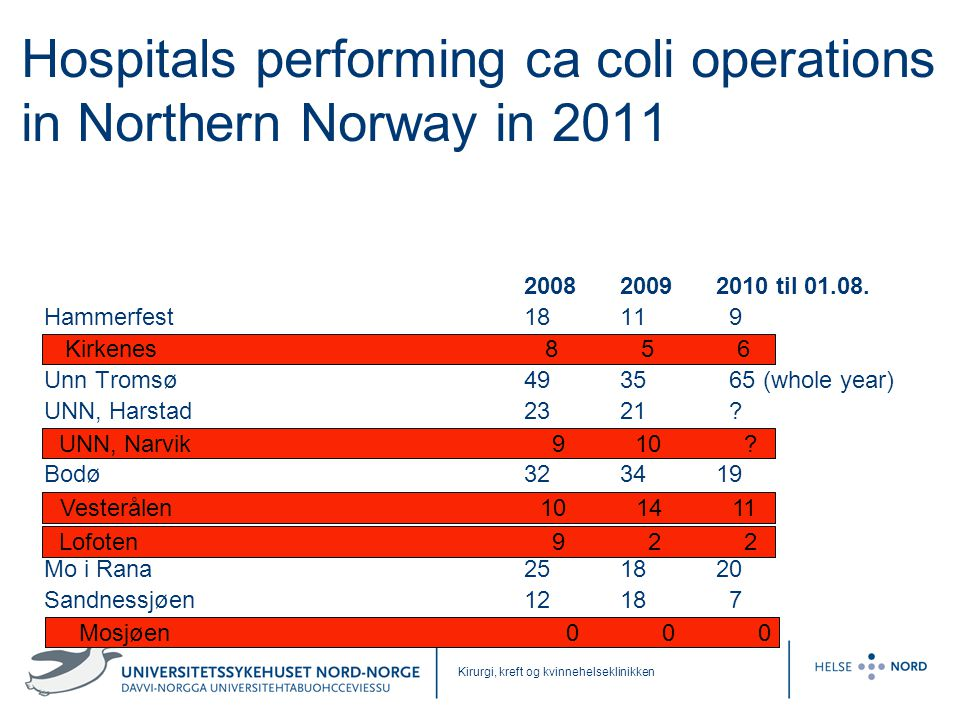 Hospitals performing ca coli operations in Northern Norway in 2011