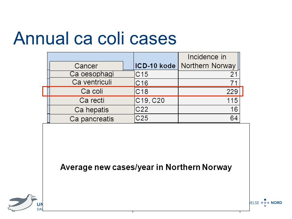 Average new cases/year in Northern Norway