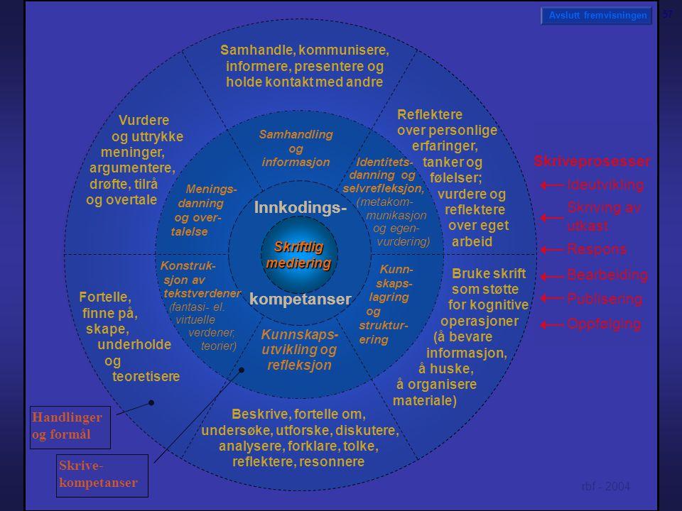 Samhandle, kommunisere, informere, presentere og holde kontakt med andre