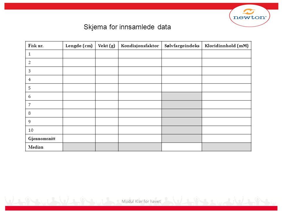 Skjema for innsamlede data