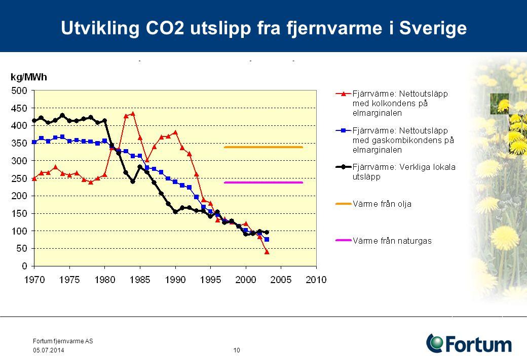 Utvikling CO2 utslipp fra fjernvarme i Sverige