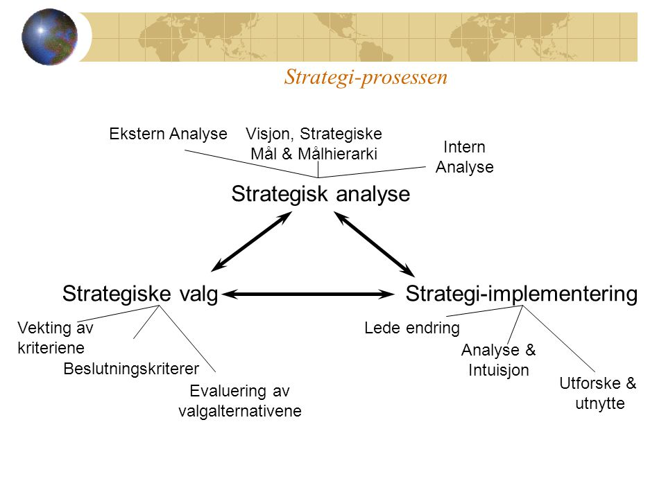 Strategi-implementering