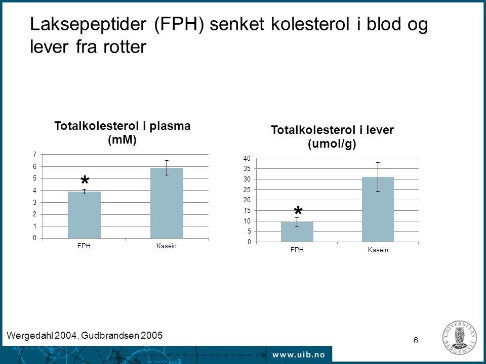 Laksepeptider (FPH) senket kolesterol i blod og lever fra rotter