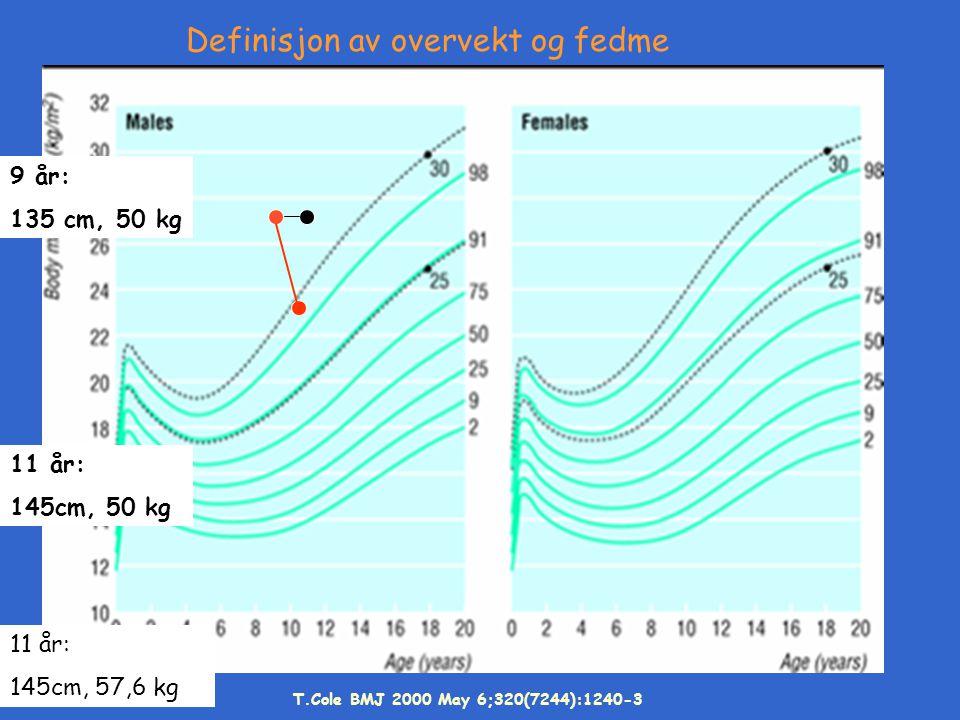 Definisjon av overvekt og fedme
