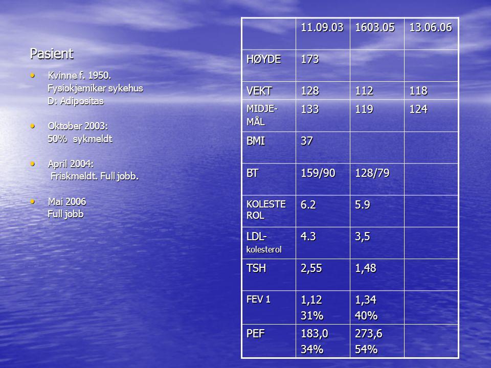 Pasient 11.09.03. 1603.05. 13.06.06. HØYDE. 173. VEKT. 128. 112. 118. MIDJE- MÅL. 133. 119.