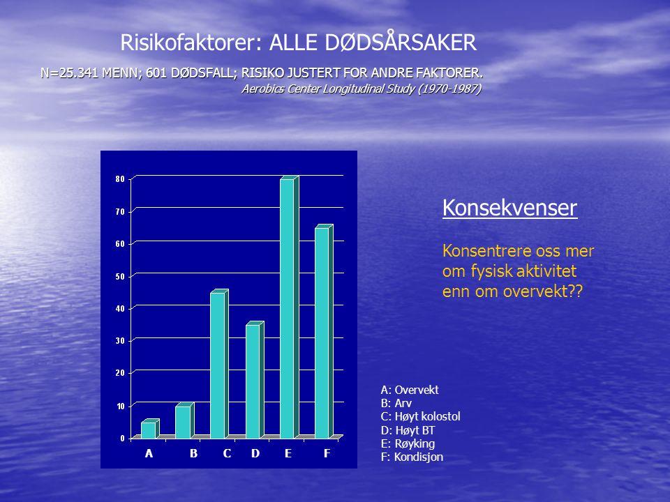 Risikofaktorer: ALLE DØDSÅRSAKER