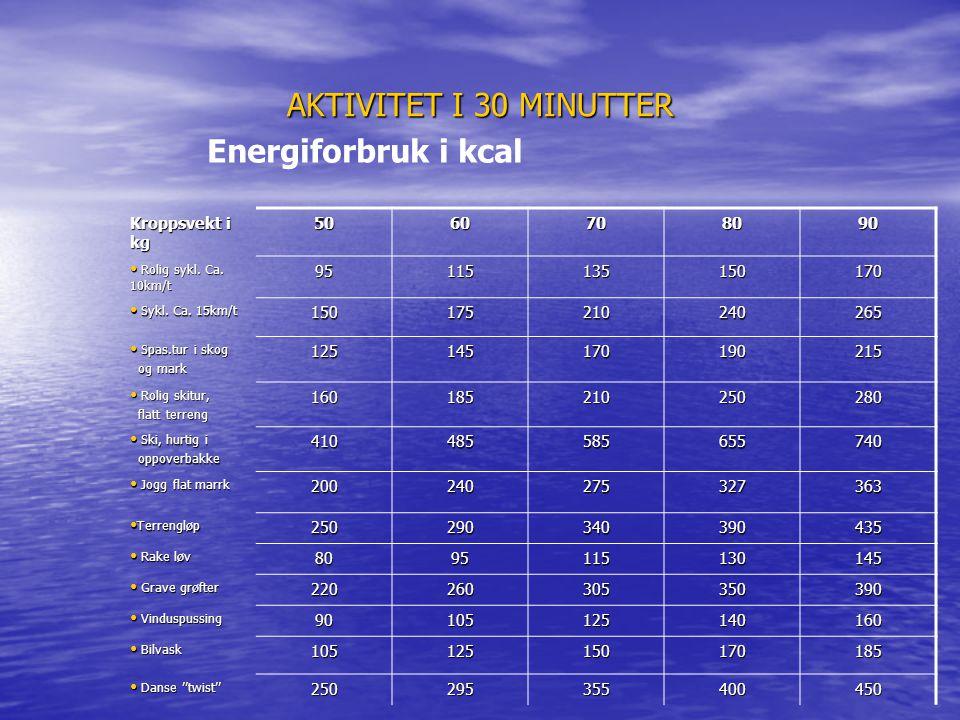 AKTIVITET I 30 MINUTTER Energiforbruk i kcal Kroppsvekt i kg 50 60 70