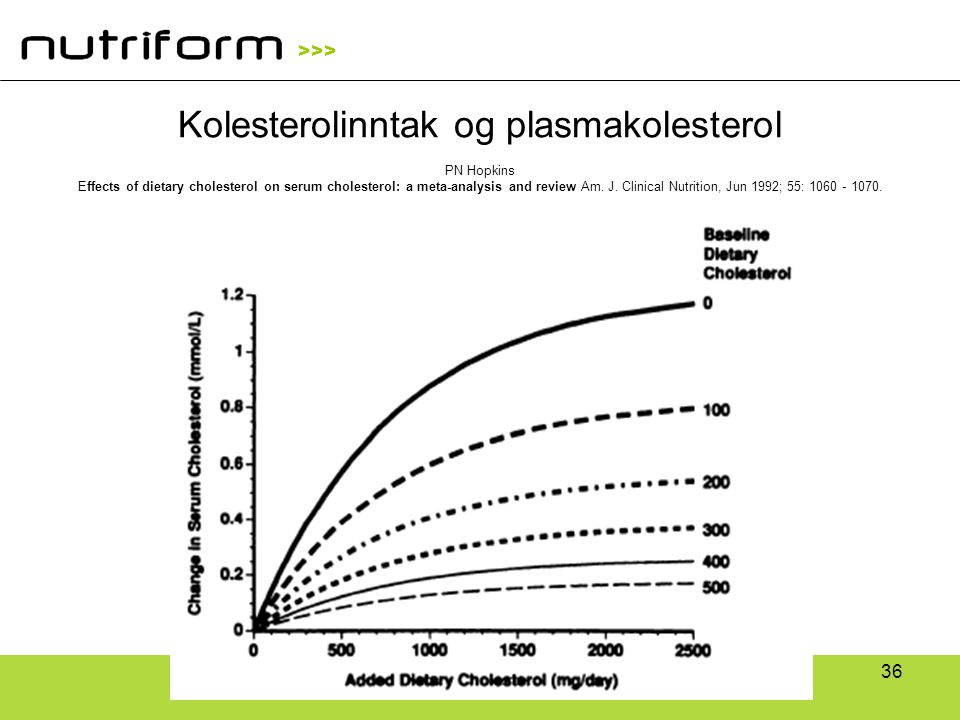 Kolesterolinntak og plasmakolesterol PN Hopkins Effects of dietary cholesterol on serum cholesterol: a meta-analysis and review Am.