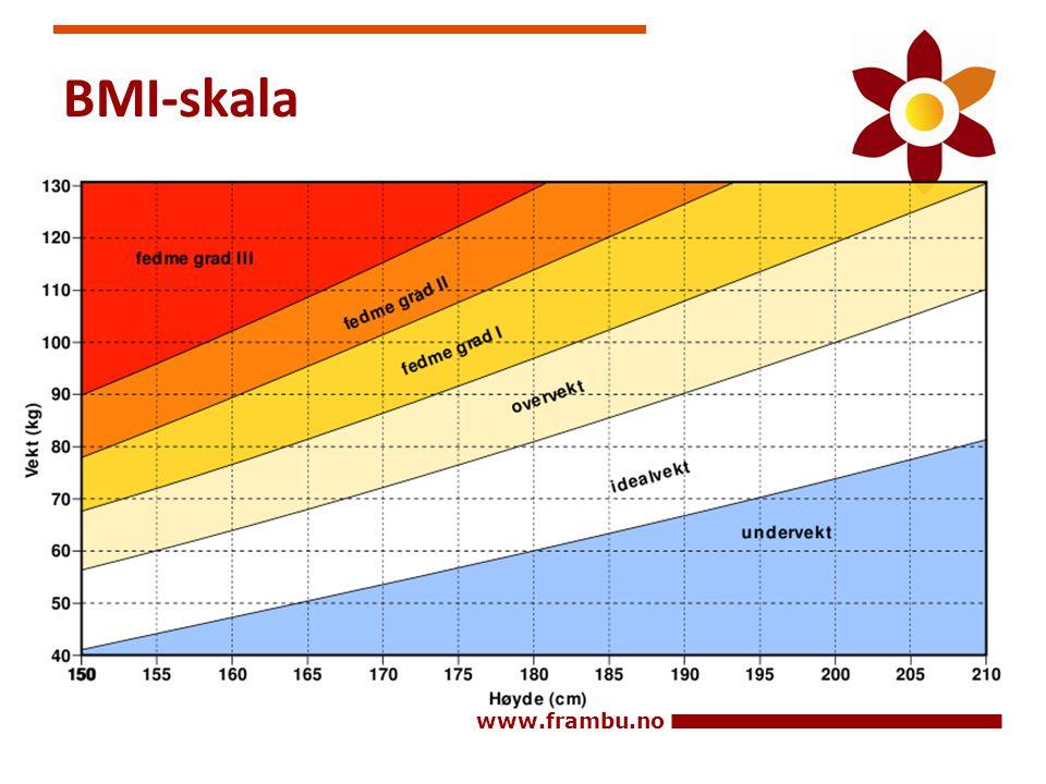 BMI-skala
