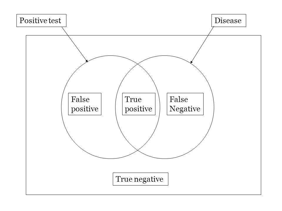 Positive test Disease False positive True positive False Negative True negative
