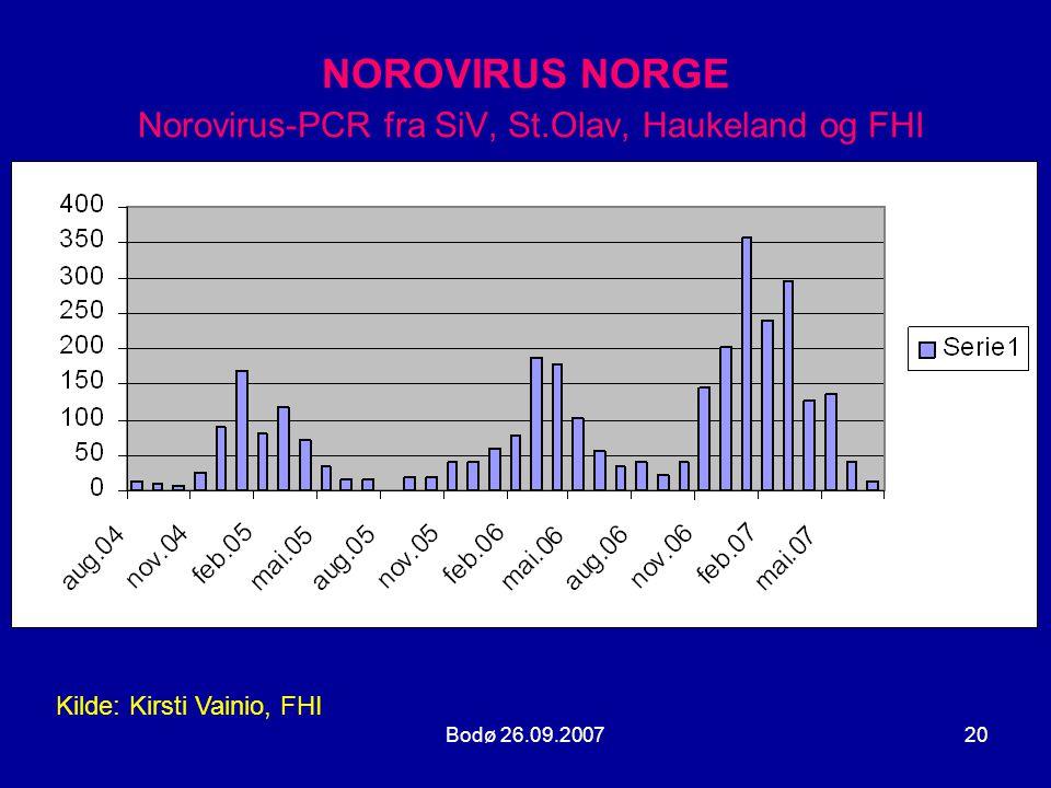 NOROVIRUS NORGE Norovirus-PCR fra SiV, St.Olav, Haukeland og FHI