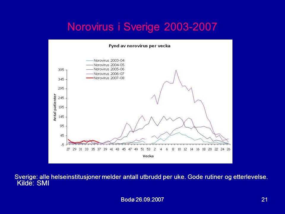 Norovirus i Sverige 2003-2007 Kilde: SMI