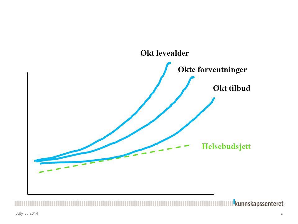 Økt levealder Økte forventninger Økt tilbud Helsebudsjett