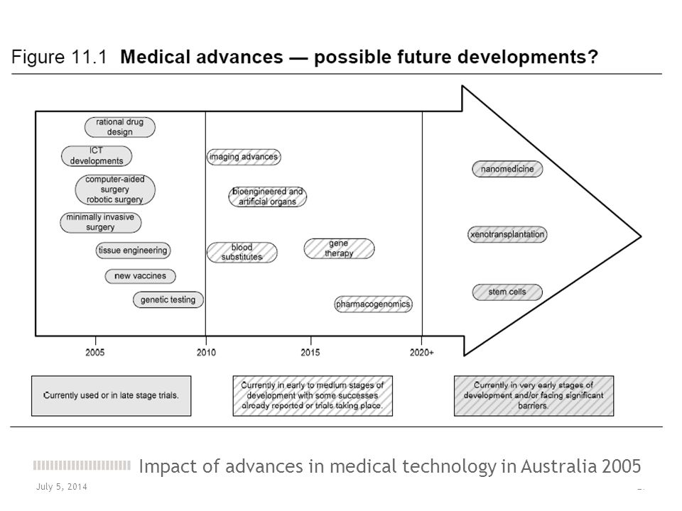 Impact of advances in medical technology in Australia 2005