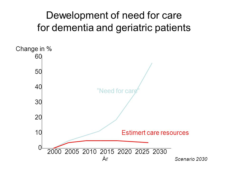 Dewelopment of need for care for dementia and geriatric patients