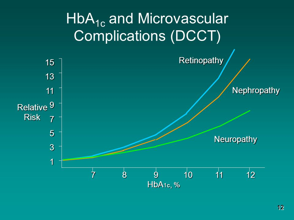 HbA1c and Microvascular Complications (DCCT)