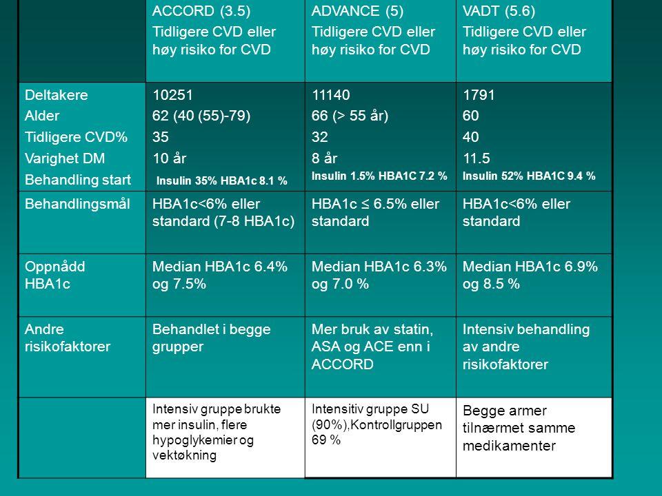 Tidligere CVD eller høy risiko for CVD ADVANCE (5) VADT (5.6)