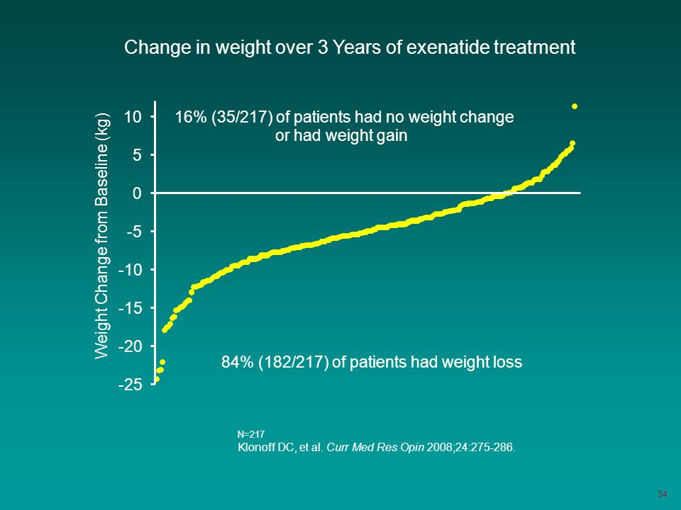 Change in weight over 3 Years of exenatide treatment