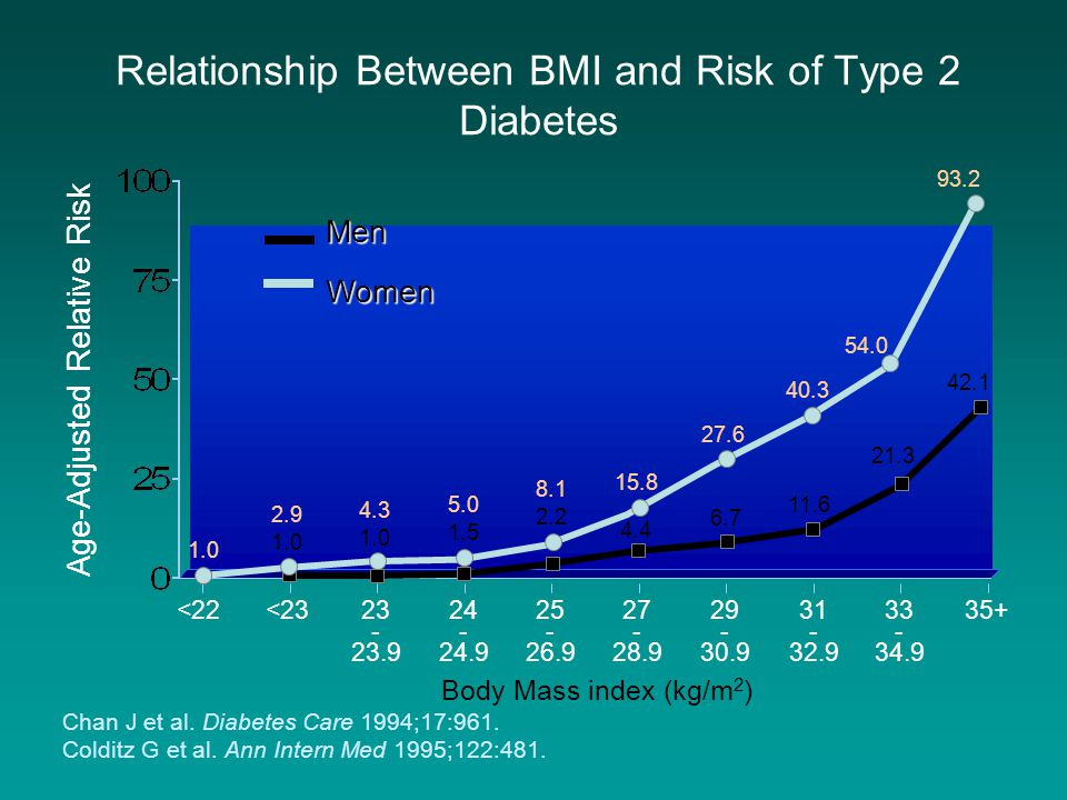 Relationship Between BMI and Risk of Type 2 Diabetes
