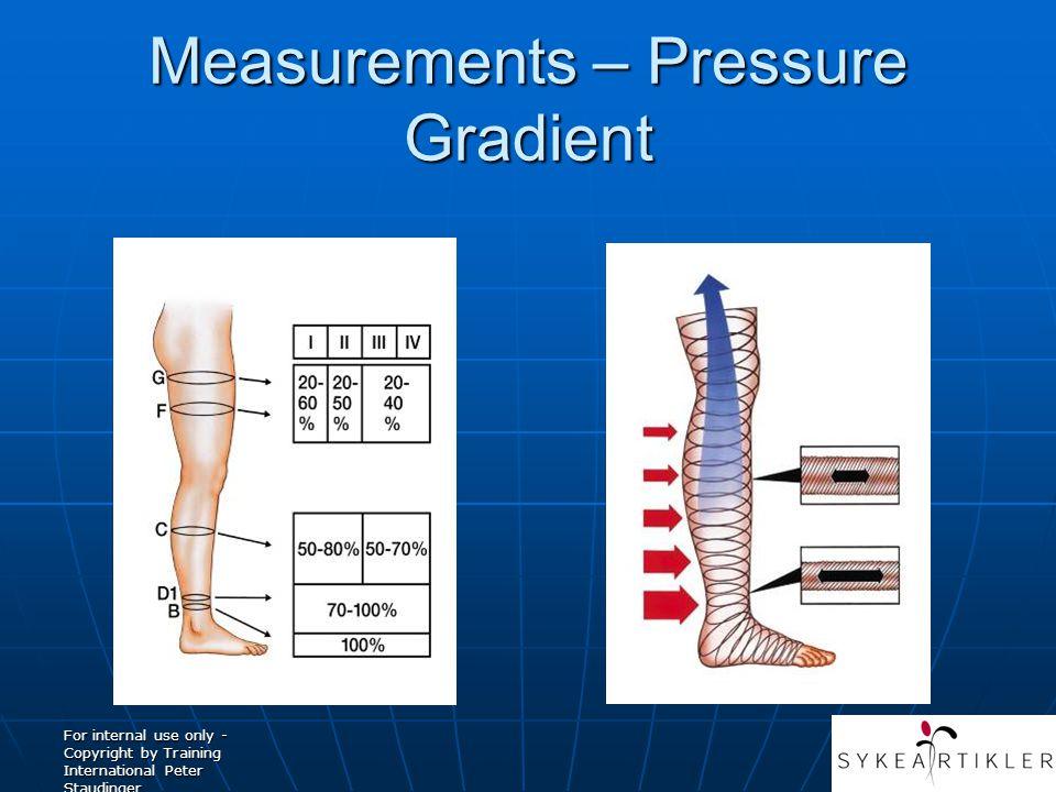 Measurements – Pressure Gradient