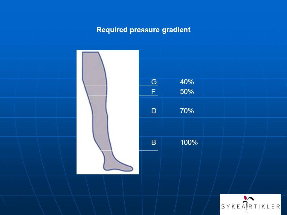 Required pressure gradient