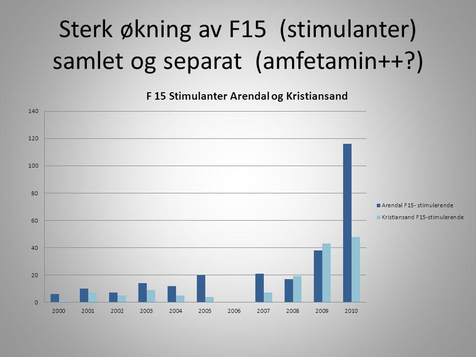 Sterk økning av F15 (stimulanter) samlet og separat (amfetamin++ )