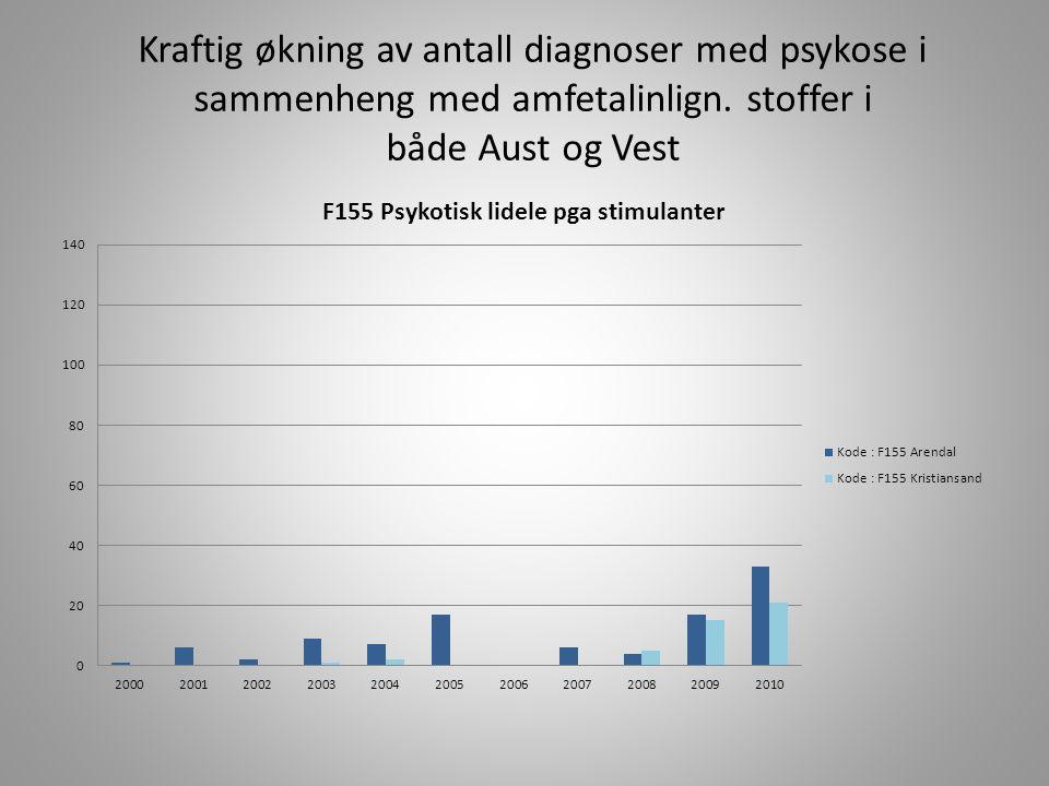 Kraftig økning av antall diagnoser med psykose i sammenheng med amfetalinlign.