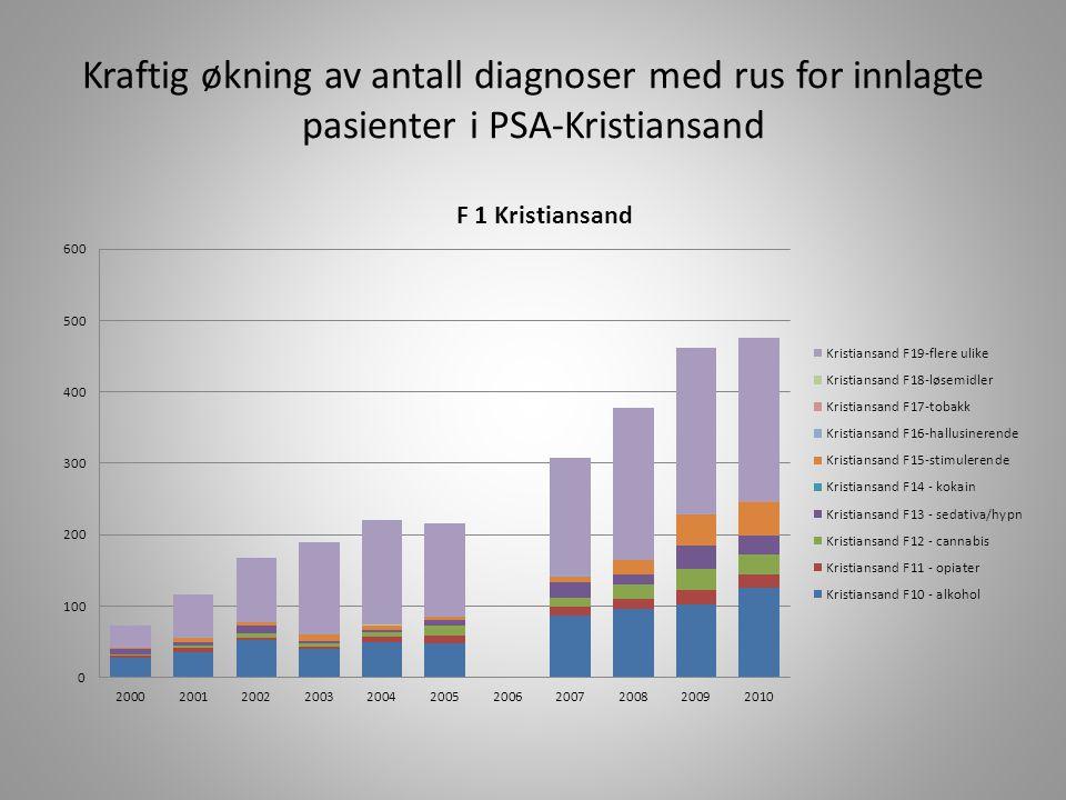 Kraftig økning av antall diagnoser med rus for innlagte pasienter i PSA-Kristiansand