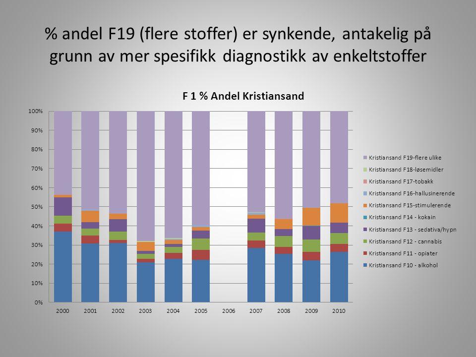 % andel F19 (flere stoffer) er synkende, antakelig på grunn av mer spesifikk diagnostikk av enkeltstoffer