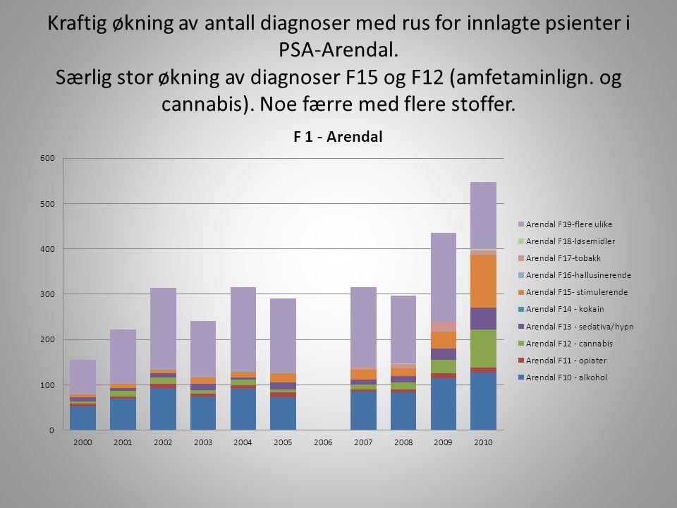 Kraftig økning av antall diagnoser med rus for innlagte psienter i PSA-Arendal.