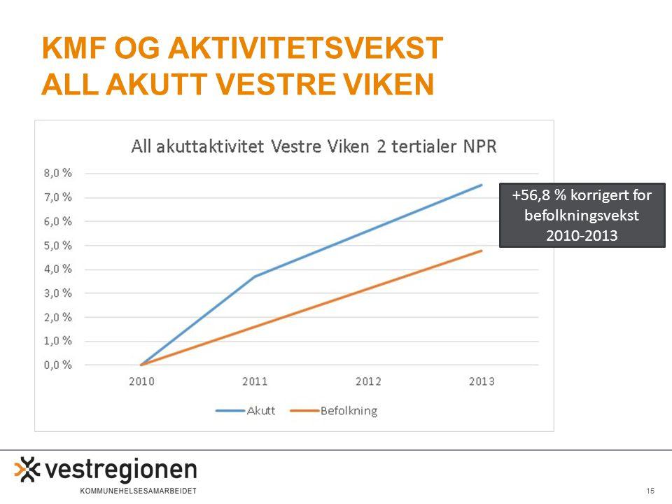 KMF og aktivitetsvekst all akutt Vestre viken