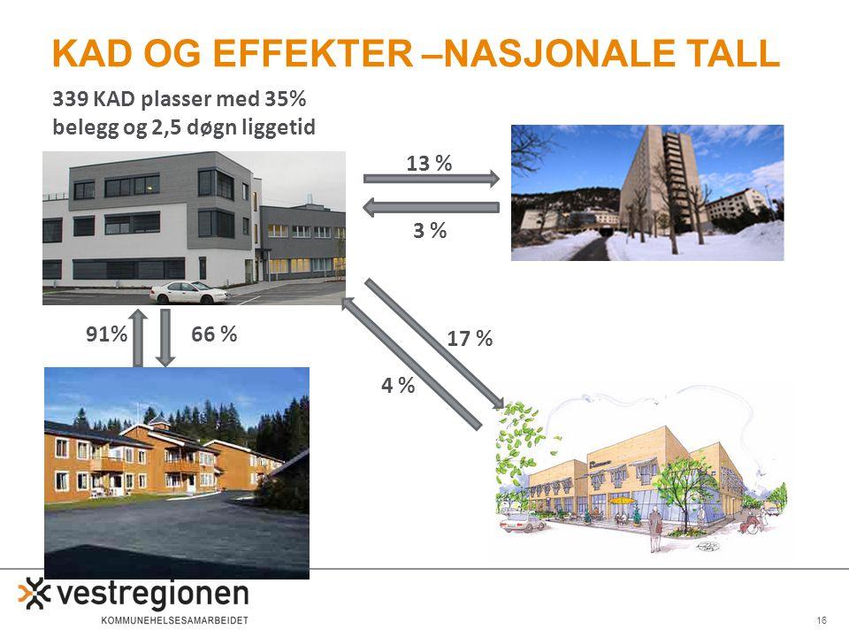 Kad og effekter –nasjonale tall