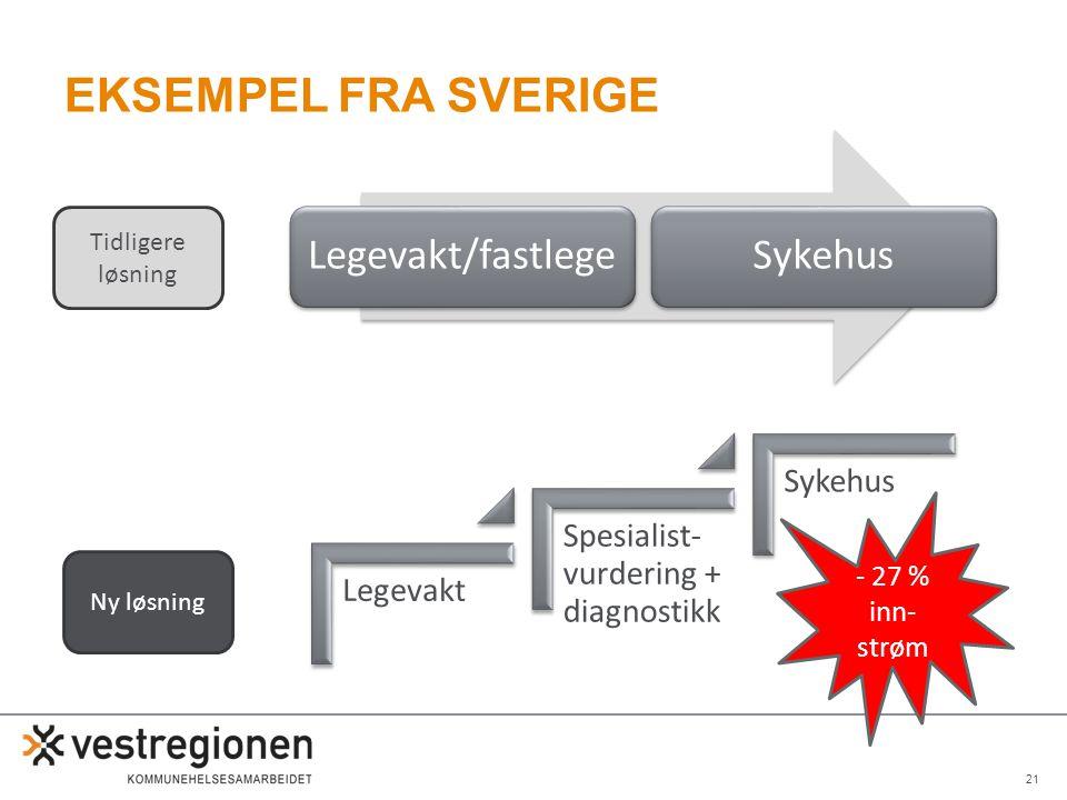 Eksempel fra Sverige - 27 % inn-strøm Tidligere løsning Ny løsning